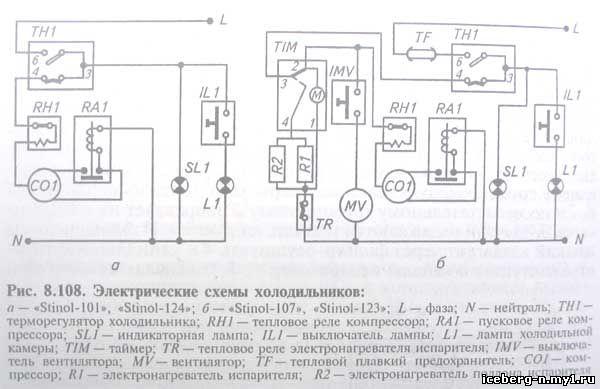 цикла работы компрессора.
