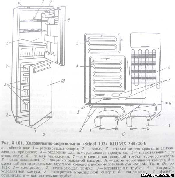 Холодильник Stinol 110 Инструкция - фото 8